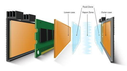 Mushkin Ascent Liquid Cooled Memory Details