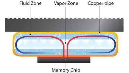 Mushkin Ascent Liquid Cooled Memory